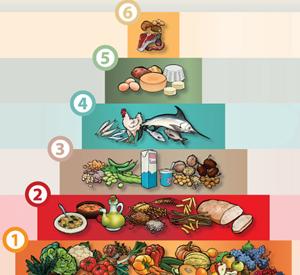 la piramide alimentare e il mangiar sano